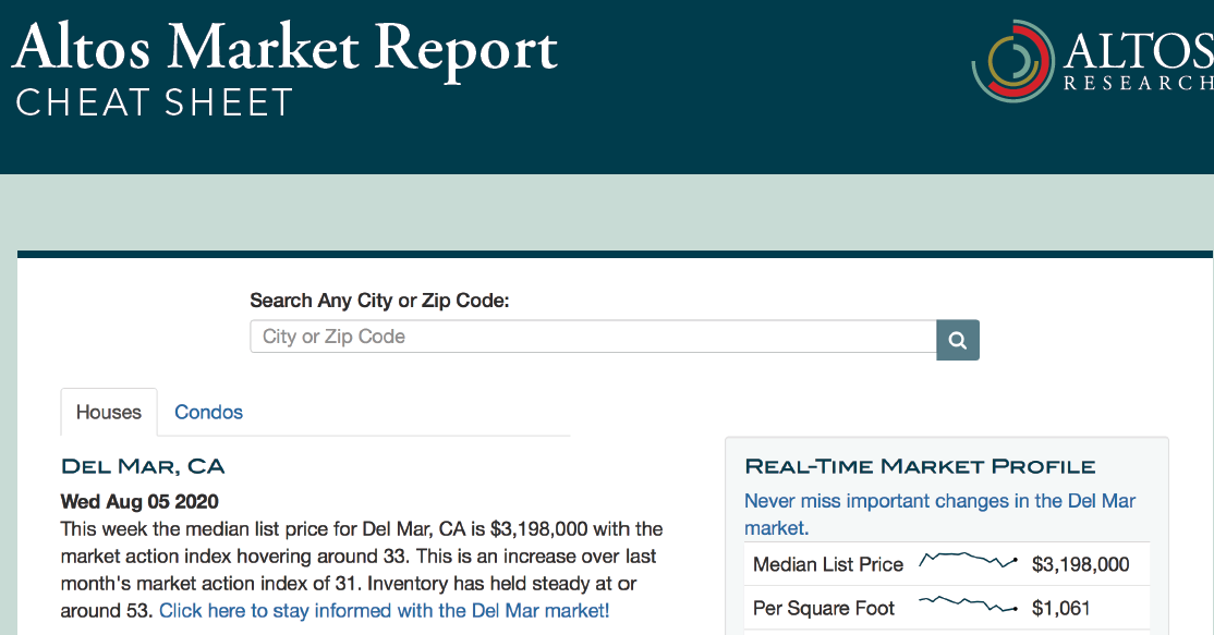 Altos Market Reports